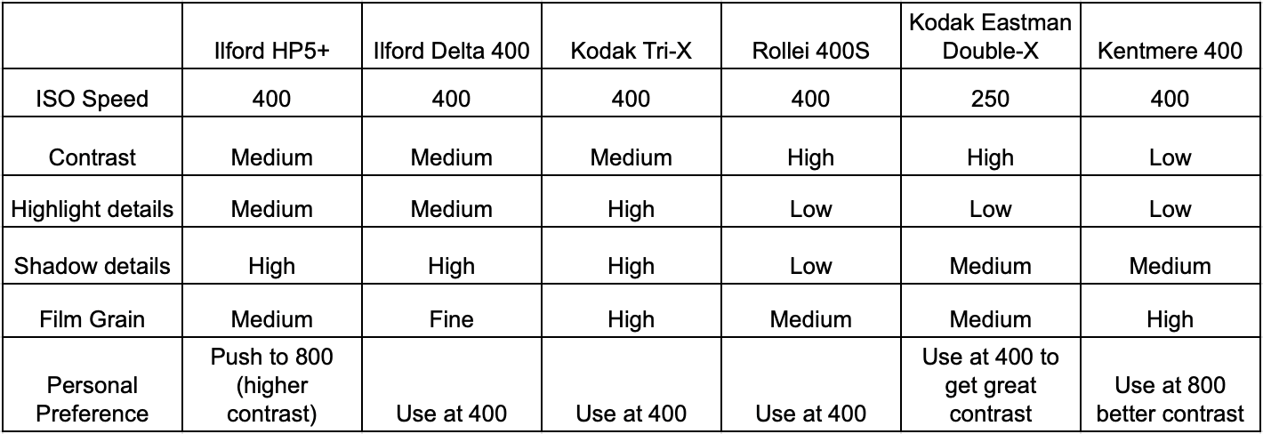 Film-comparison-table-films-black-and-white-photography-ilford-hp5-plus-delta-400-tri-x-kodak-professional-eastman-5222-double-x-contrast-highlight-details-shadow-grain-character-recommendation-kentmere-400