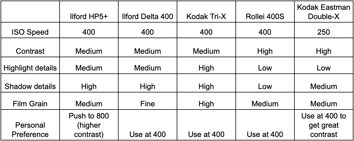 Film-comparison-table-films-black-and-white-photography-ilford-hp5-plus-delta-400-tri-x-kodak-professional-eastman-5222-double-x-contrast-highlight-details-shadow-grain-character-recommendation