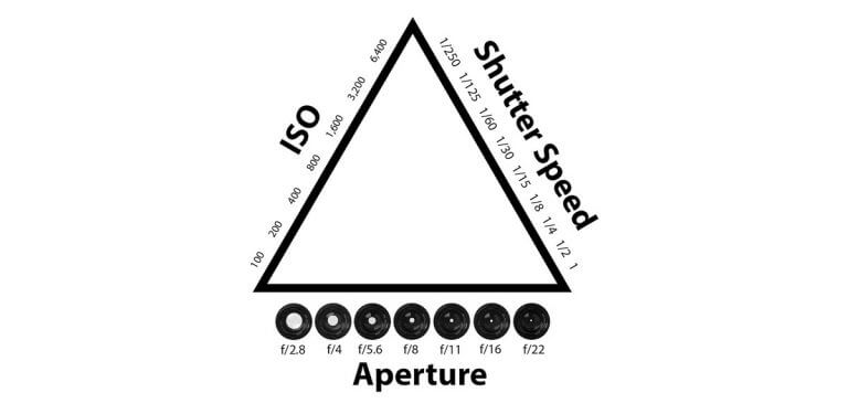 basic-understanding-photography-aperture-iso-shutter-speed-fstop-know-knowledge-beginner-guide-understanding-film-photography-how-to-start-exposure-triangle